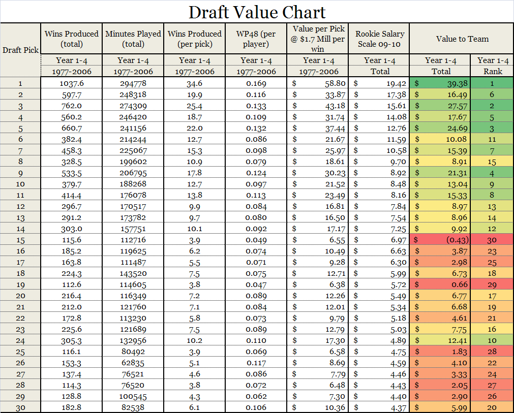 Value of a draft pick and changing value in the nba draft - Guide per scale ...