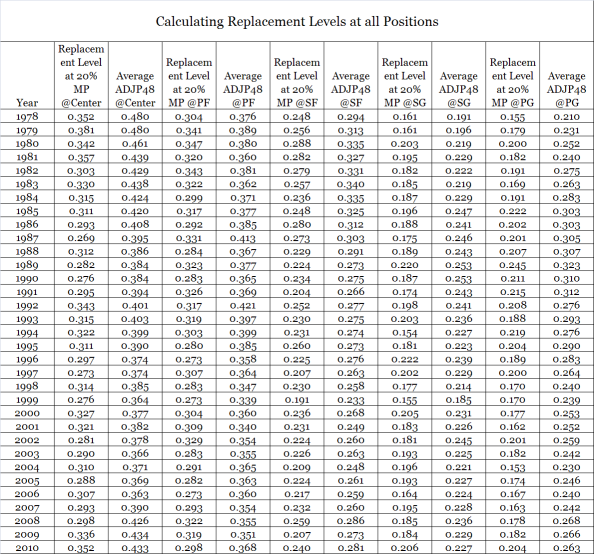 Silly Season >> Measuring the Value of Replacement Level in the NBA   Arturo's Silly Little Stats v2.0