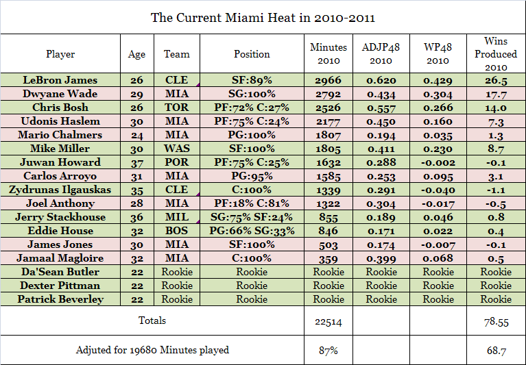 Miami Heat Players Names