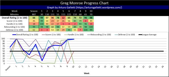 Greg Monroe