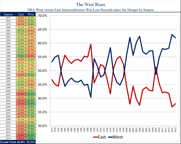 West Rises